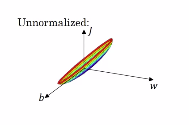 Unnormalized, Scale, Scaling, Machine Learning, Deep Leaning, Standardization, Normalization, Cost function